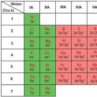 Giải bài tập trang 27, 28 SGK Hóa học lớp 10: Cấu hình electron của nguyên tử