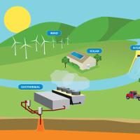 Giải bài tập SGK tiếng Anh lớp 11 Unit 11: Sources of Energy