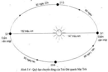 Câu hỏi trắc nghiệm môn địa lý lớp 10