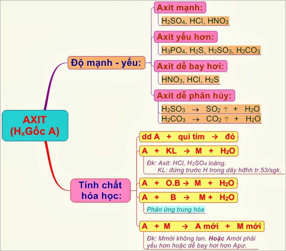 Tính chất hóa học của axit dễ nhớ nhất
