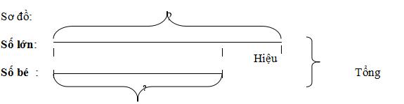 Các công thức toán lớp 4, 5
