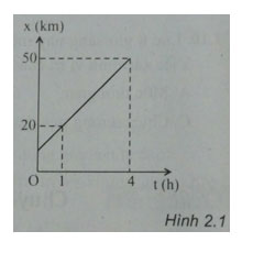 Trắc nghiệm Vật lý 10 chương 1