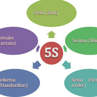 5S là gì? Lợi ích của thực hiện 5s