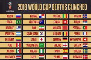 Trắc nghiệm World Cup