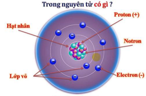 Lý thuyết Vật lý lớp 7 bài 18: Hai loại điện tích