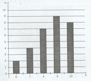 Giải bài tập tài liệu dạy học Toán lớp 7 bài luyện tập - Chủ đề 7: Phương pháp thu thập, số liệu thống kê - Tần số - Biểu đồ