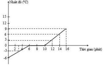 Đề thi học kì 2 môn Vật lý lớp 6