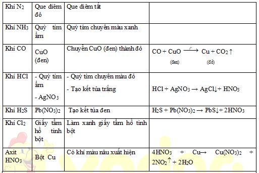 Các cách nhận biết hóa học