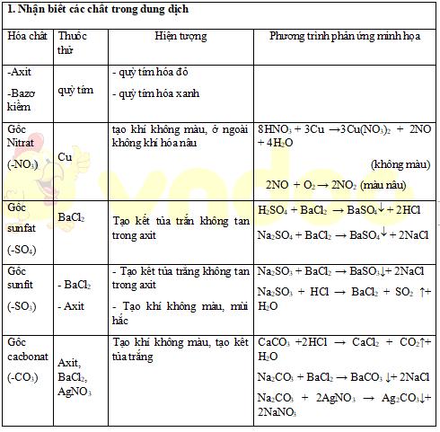 Bảng nhận biết các chất hóa học vô cơ
