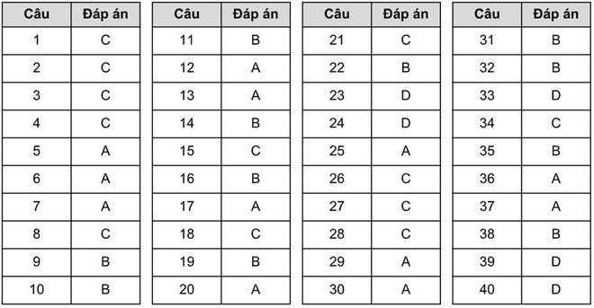 Đáp án Đề thi tuyển sinh lớp 10 môn Anh Hà Nội năm 2020