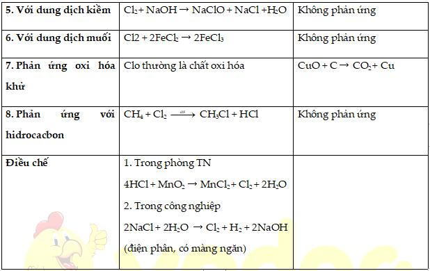 So sánh tính chất của clo và cacbon