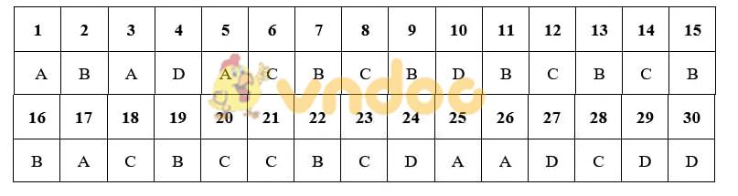 Đáp án đề thi Sử Hà Nội - Mã đề 011