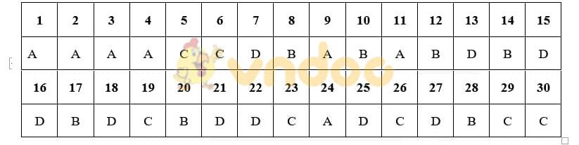 Đáp án đề thi Sử Hà Nội - Mã đề 012