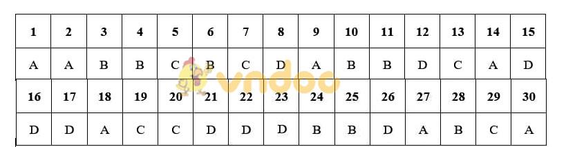 Đáp án đề thi Sử Hà Nội - Mã đề 013