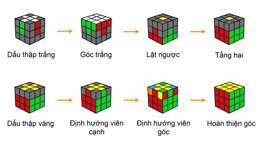 Cách giải Rubik 3x3